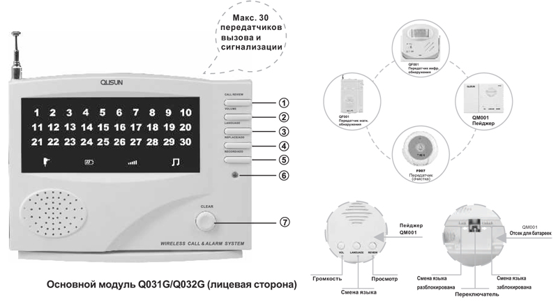 Основной модуль Q031G/Q032G (лицевая сторона)