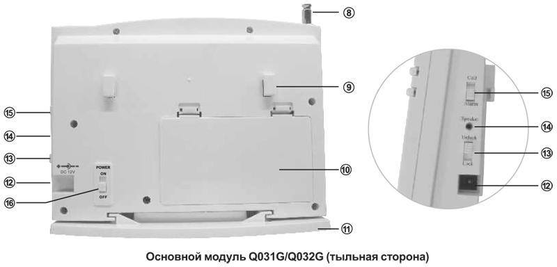 Основной модуль Q031G/Q032G (тыльная сторона)